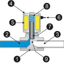 Valvula solenoide para agua funcionamiento